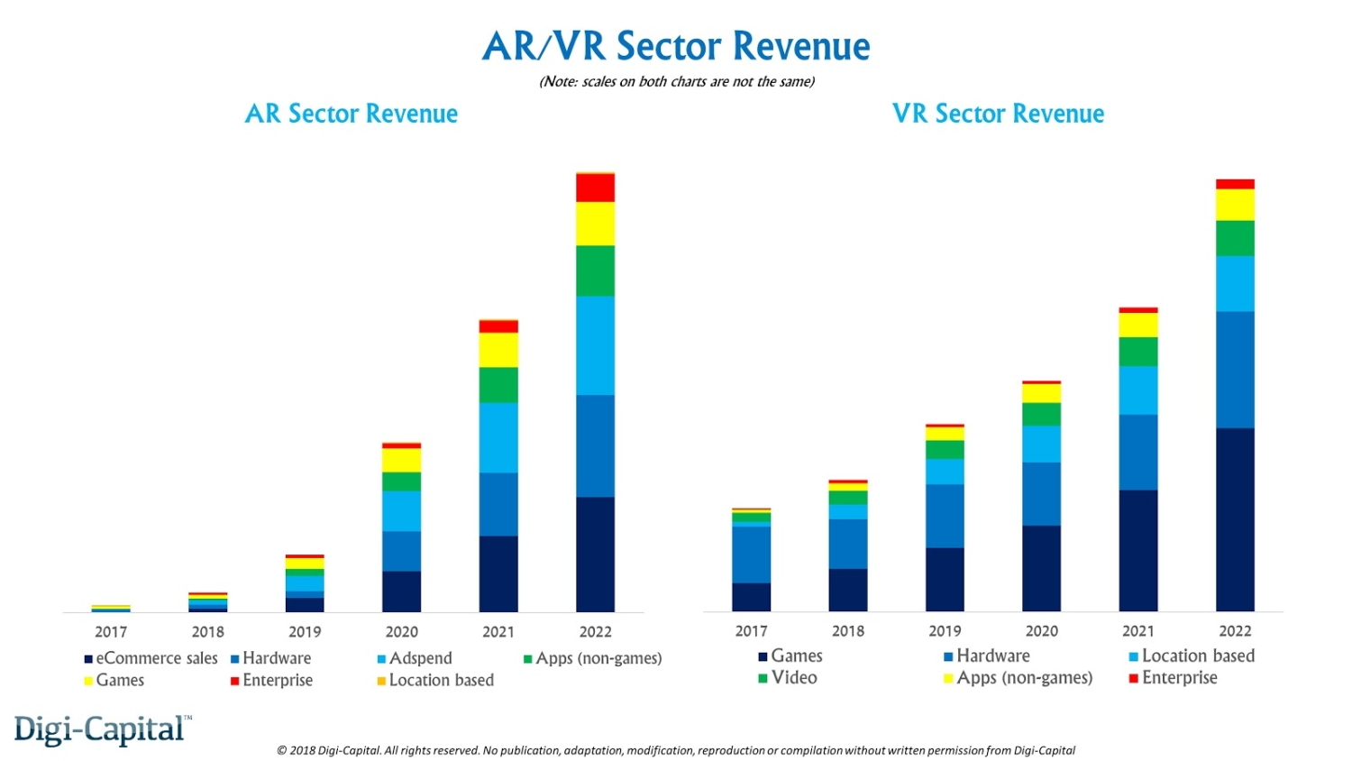 AR VR sector revenue